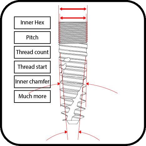 Dental implant measurement